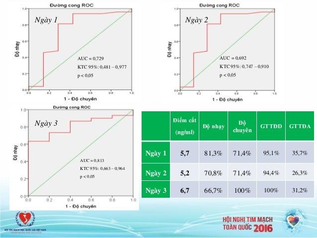 AUC = 0,692 KTC 95%: 0,747 – 0,910 p < 0,05 AUC = 0,813 KTC 95%: 0,663 – 0,964 p < 0,05 Điểm cắt (ng/ml) Độ nhạy Độ chuyên...