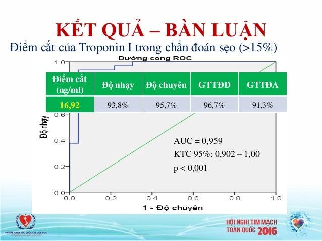 KẾT QUẢ – BÀN LUẬN AUC = 0,959 KTC 95%: 0,902 – 1,00 p < 0,001 Điểm cắt (ng/ml) Độ nhạy Độ chuyên GTTĐD GTTĐA 16,92 93,8% ...