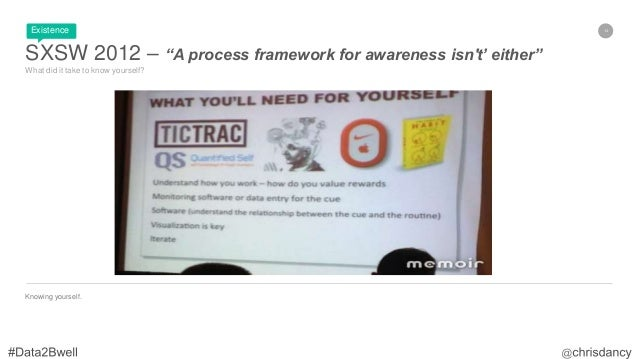 """14 SXSW 2012 – """"A process framework for awareness isn't' either"""" What did it take to know yourself? Knowing yourself. Exis..."""