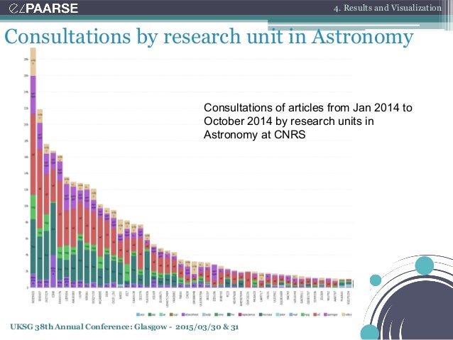 UKSG 38th Annual Conference: Glasgow - 2015/03/30 & 31 Consultations by research unit in Astronomy Consultations of articl...