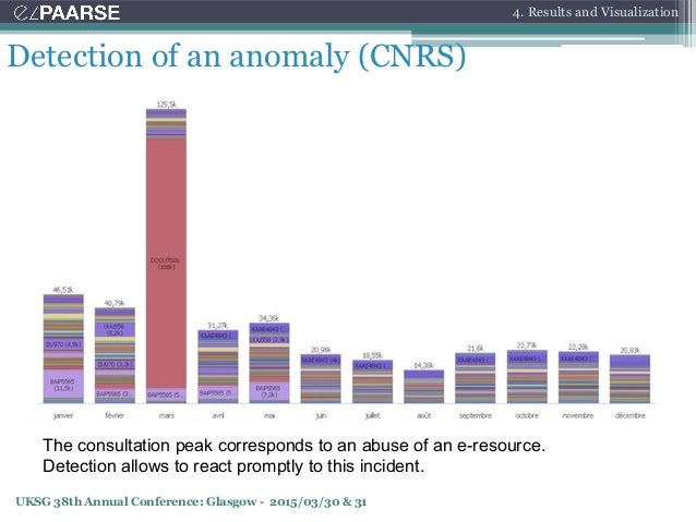 UKSG 38th Annual Conference: Glasgow - 2015/03/30 & 31 Detection of an anomaly (CNRS) The consultation peak corresponds to...