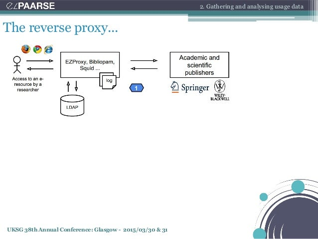 UKSG 38th Annual Conference: Glasgow - 2015/03/30 & 31 The reverse proxy... 2. Gathering and analysing usage data 1