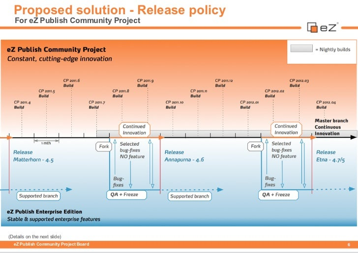 Proposed solution - Release policy   For eZ Publish Community Project(Details on the next slide)  eZ Publish Community Pro...
