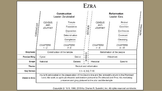 EZRA Ezr 7:6 (6) This Ezra went up from Babylon; and he was a ready scribe in the law of Moses, which the LORD God of Isra...