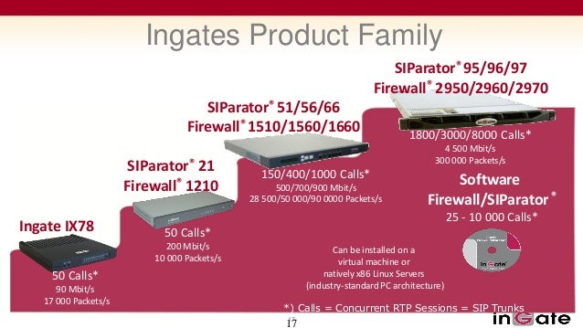 Please contact me at any time:        Steve Johnson          President Mail & SIP: steve@ingate.com    Direct: 1-603-883-6...