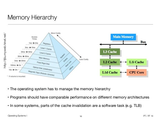 1967 mercury cougar wiring diagram starter system operating systems 1 (9/12) - memory management concepts hierarchical diagram operating system