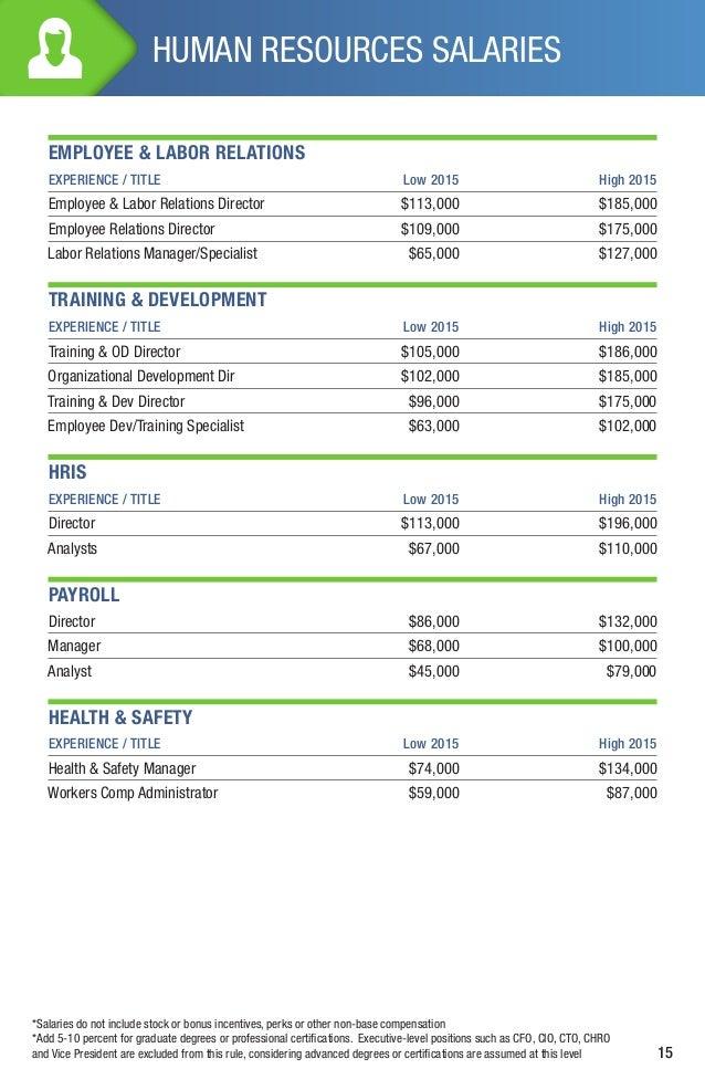 Southern California Salary Guide & Job Market Outlook - 2015