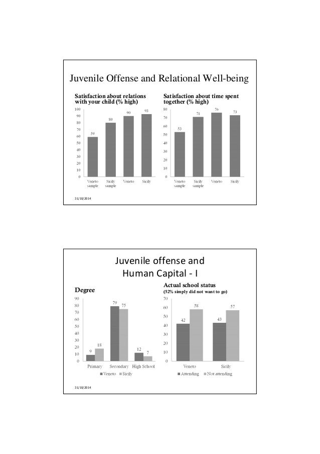 an analysis of juvenile homicide Analysis of their knowledge ineffective in decreasing juvenile crime juveniles sentenced and incarcerated as adults.
