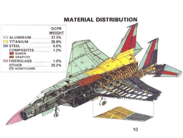 F16 Panel Layout