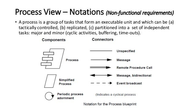 41 view model of software architecture development view implementation view example malvernweather Image collections
