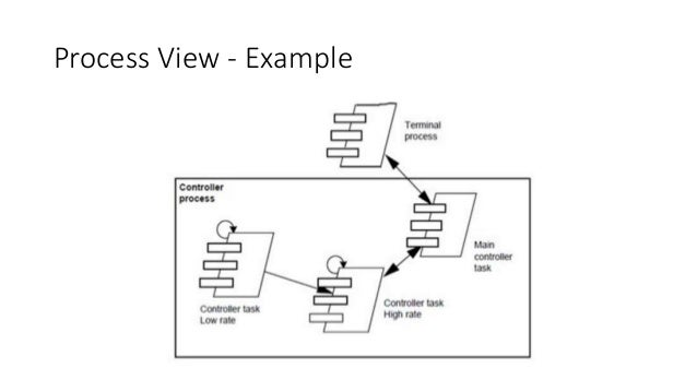 41 view model of software architecture development view implementation view example malvernweather Images