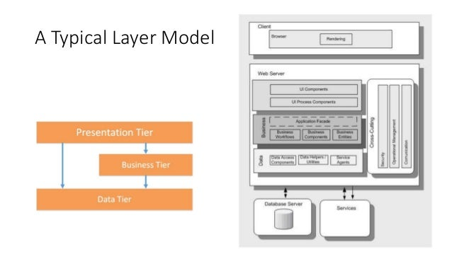 41 view model of software architecture deploymentphysical view example malvernweather Images