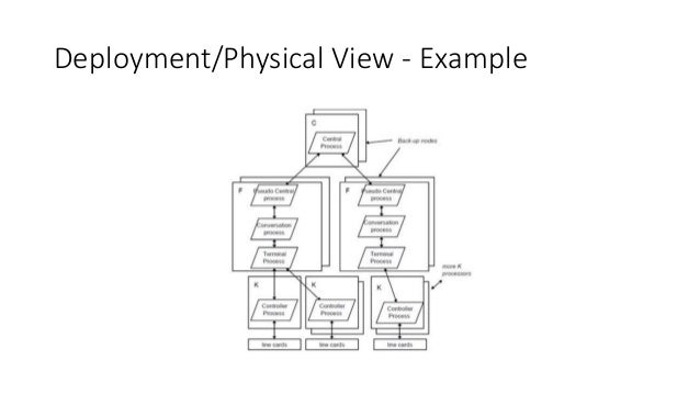 41 view model of software architecture summary 35 enterprise architecture malvernweather Images