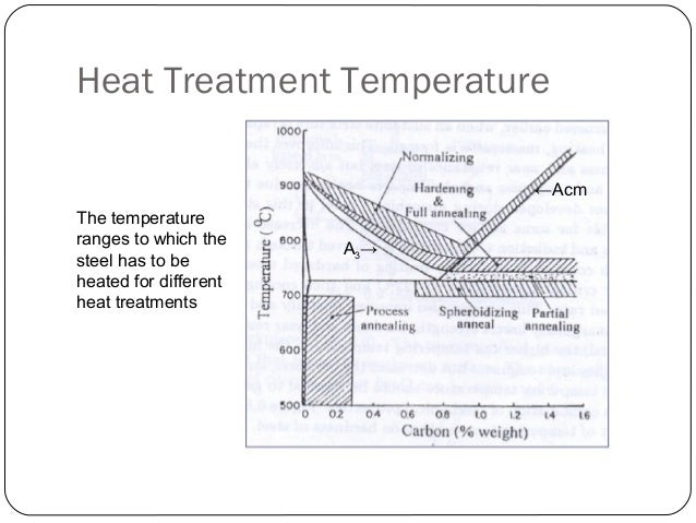 Phase Diagram Heat Treatment Of Metals Residential Electrical
