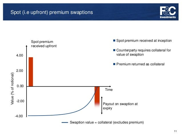 Swaption trading strategies