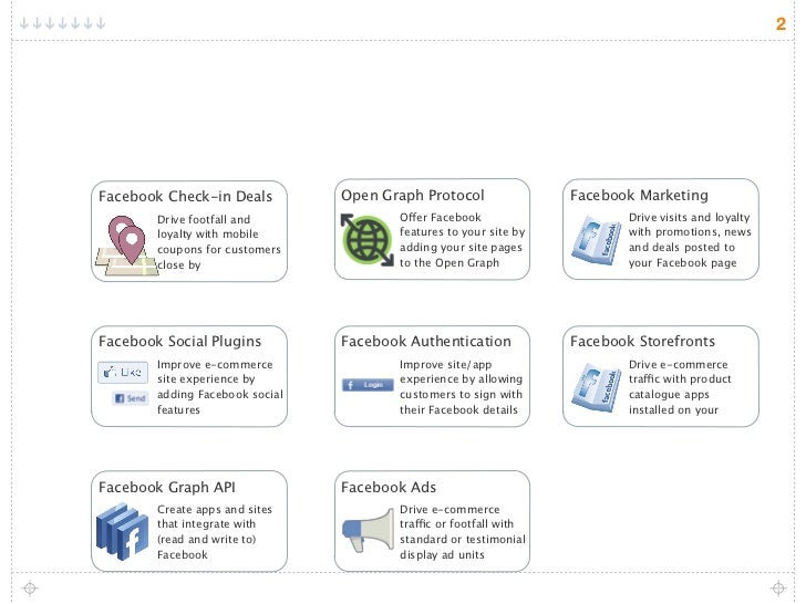 F commerce infographic Slide 2