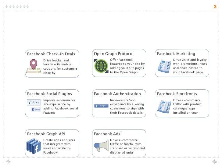 F commerce infographic Slide 3