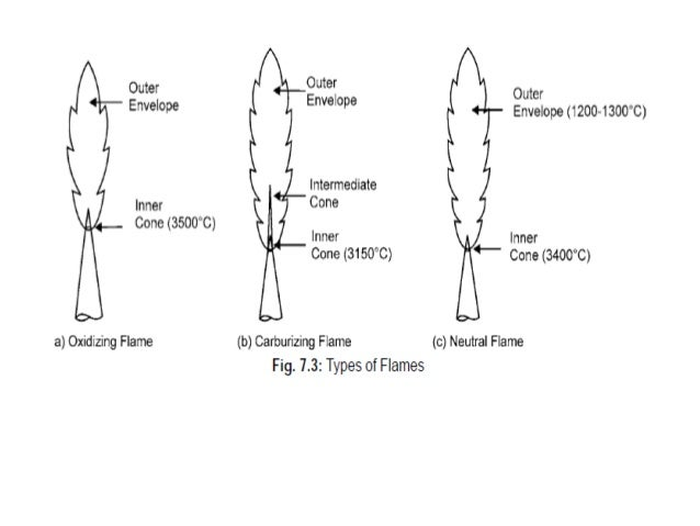 Oxy Acetylene Flame Diagram Electrical Work Wiring Diagram