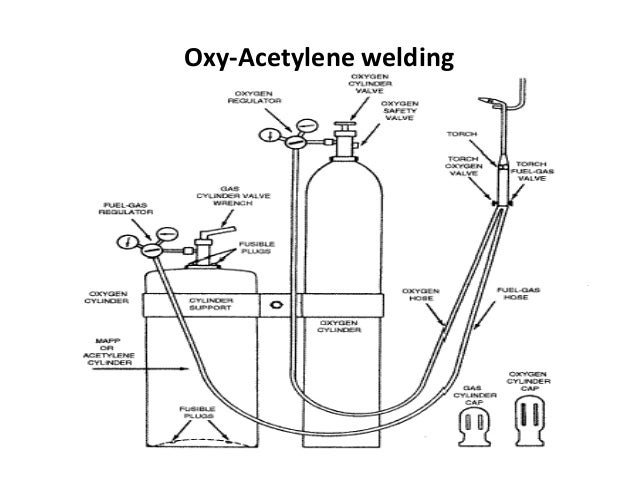 gas welding man welder diagram