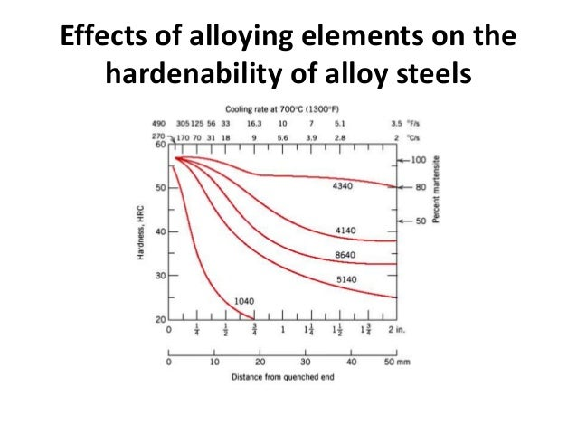 the hardenability of three type of steels essay Cold working tool steels hardenability a+ a+ a+ a a b d d a cold work tool steels 4 type and chemical compositions yss s-magic sld ark1.