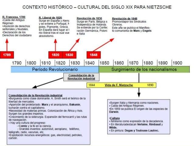 F Nietzsche Slide 3