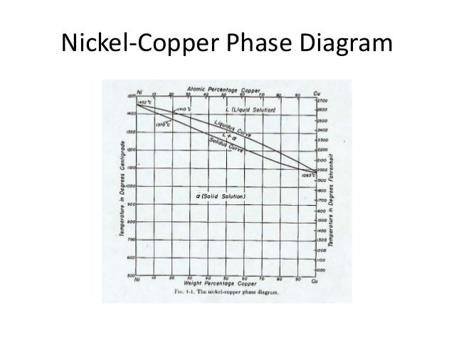 nickel-copper phase diagram