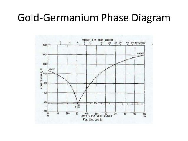 phasediagram  slideshare