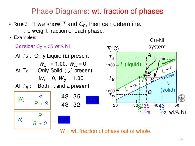 Phasediagram