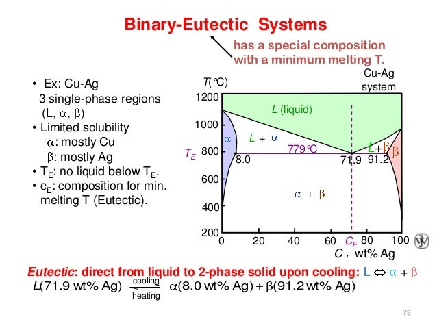 gold silver copper phase diagram phasediagram  phasediagram