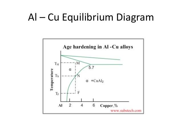 Precipitation hardening al cu equilibrium diagram ccuart Image collections