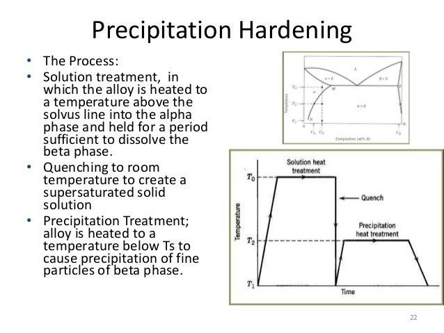 precipitation-hardening-22-638.jpg?cb=1384813737