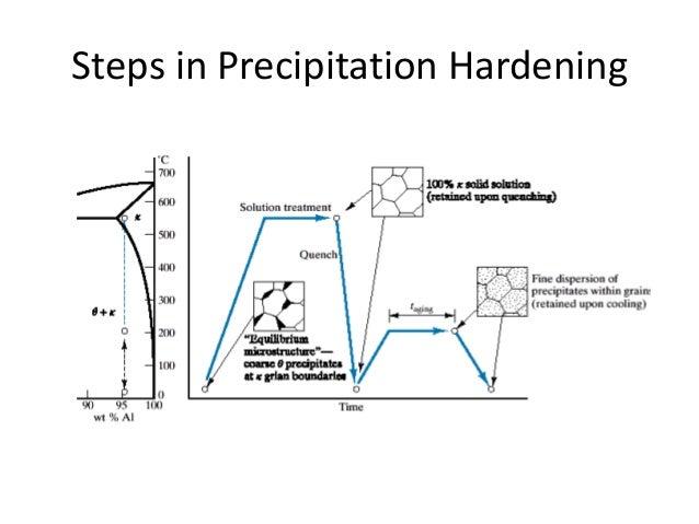 precipitation-hardening-23-638.jpg?cb=1384813737