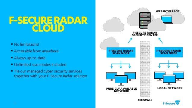 RADAR - Le nouveau scanner de vulnérabilité par F-Secure