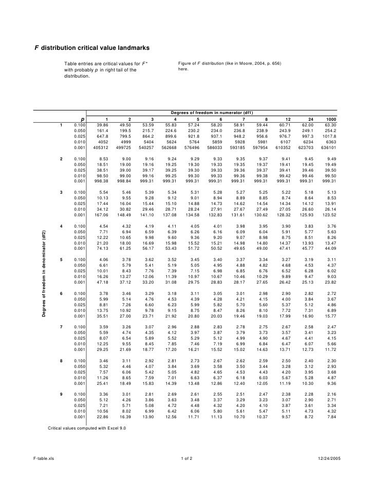 F table for T table critical value