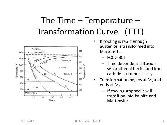 Ttt diagram 19 the time temperature transformation curve ccuart Image collections