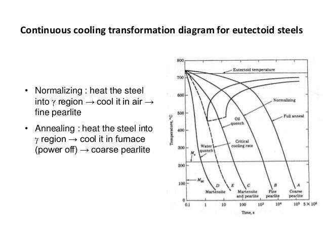 Iron Carbon Phase Diagram Cct Not Lossing Wiring Diagram