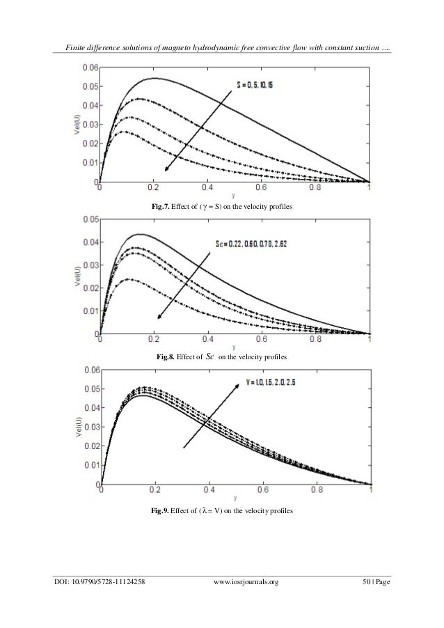 magnetohydrodynamic free convection flow of a A mathematical study is presented to analyze the nonlinear, non-isothermal, magnetohydrodynamic (mhd) free convection boundary layer flow, heat and mass transfer of non-newtonian eyring–powell fluid from a vertical surface in a non-darcy, isotropic, homogenous porous medium, in the presence of hall currents and ionslip currents.
