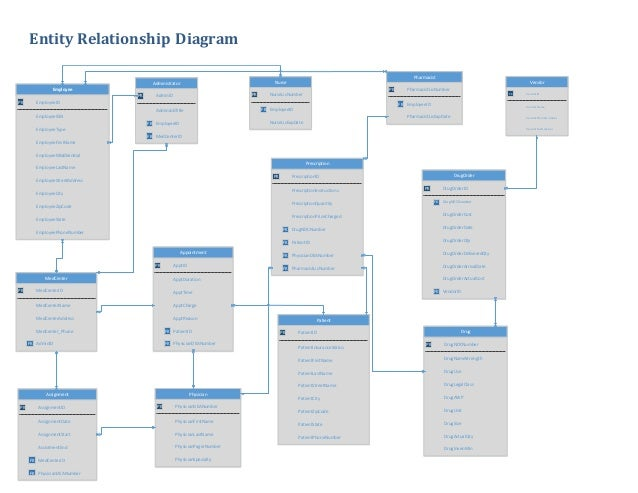 351dbproject entity relationship diagram ccuart Choice Image