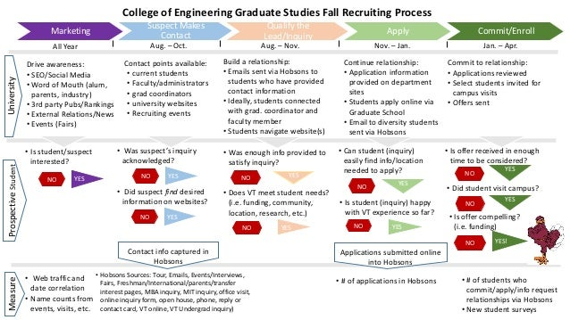 Graduate Student Recruitment Process-Checklist Sample