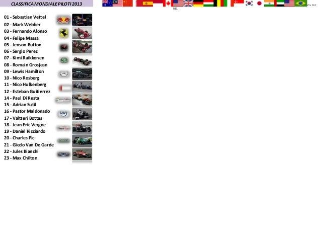 CLASSIFICA MONDIALE PILOTI 2013          PT.I TOT                                     RIS.01 - Sebastian Vettel02 - Mark W...