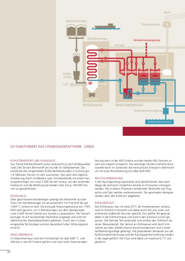 Trianel Kraftwerk Luenen Broschuere