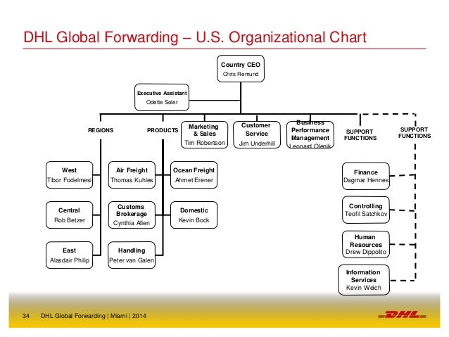 dhl organizational structure Organizations-behavior, structure, processes, (14thedn.
