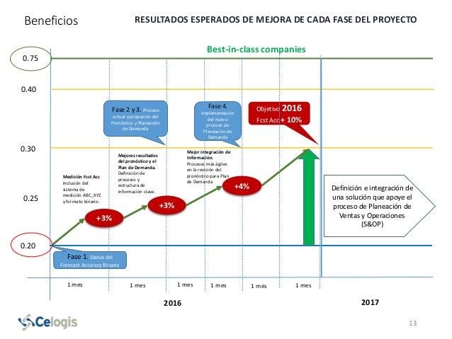 Beneficios RESULTADOS ESPERADOS DE MEJORA DE CADA FASE DEL PROYECTO 13 0.20 0.25 0.30 0.75 2016 Fase 1. Status del Forecas...