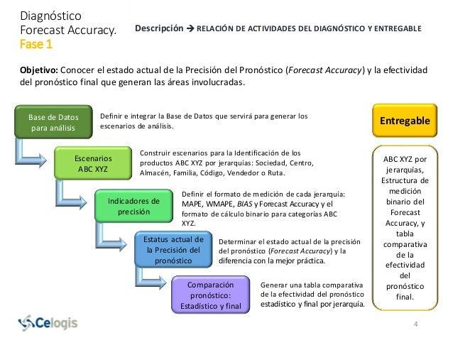 Diagnóstico Forecast Accuracy. Fase 1 Descripción  RELACIÓN DE ACTIVIDADES DEL DIAGNÓSTICO Y ENTREGABLE Objetivo: Conocer...