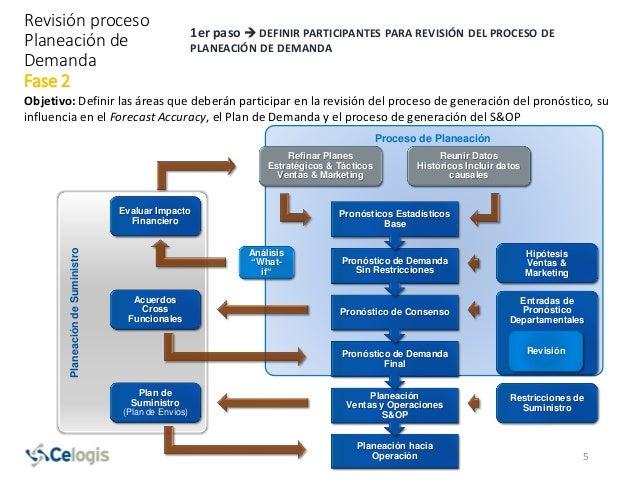 1er paso  DEFINIR PARTICIPANTES PARA REVISIÓN DEL PROCESO DE PLANEACIÓN DE DEMANDA Objetivo: Definir las áreas que deberá...