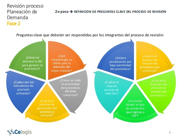 2o paso  DEFINICIÓN DE PREGUNTAS CLAVE DEL PROCESO DE REVISIÓN ¿Qué metodología se utiliza para la selección del mejor mé...