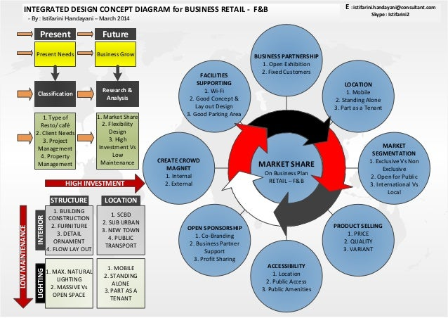 Mobile restaurant business plan