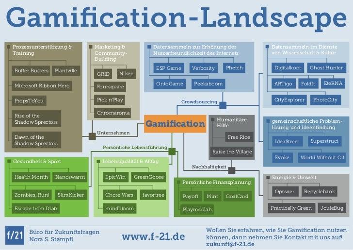 Gamification-LandscapeProzessunterstützung &          Marketing &            Datensammeln zur Erhöhung der                D...