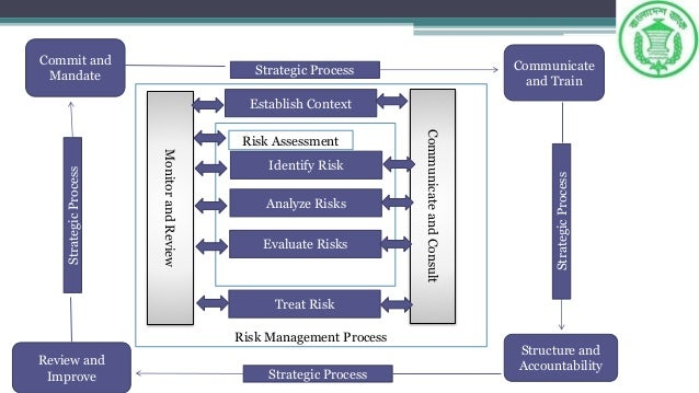 risk management new challenges and opportunities Internal audit departments are in the middle of an evolutionary transition facing great opportunity and challenges new challenges for internal audit: business and operational risks admin integrating risk management functions with other areas of the organization is an area of great.
