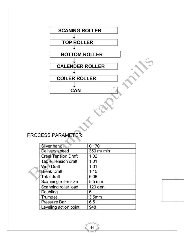 44 SCANING ROLLER TOP ROLLER BOTTOM ROLLER CALENDER ROLLER COILER ROLLER CAN PROCESS PARAMETER Sliver hank 0.170 Delivery ...